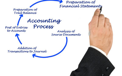 41935240 - diagram of accounting process